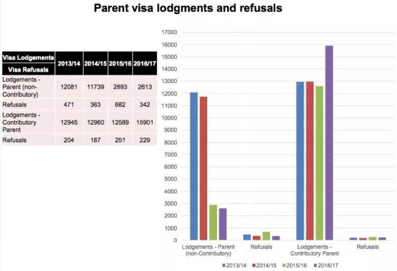 Contributory-Parents-Visa-Lodgments-and-Refusals